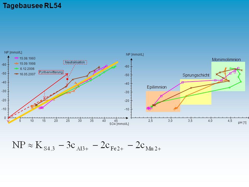 Tagebausee RL54 Monimolimnion Sprungschicht Epilimnion NP [mmol/L] 2,5